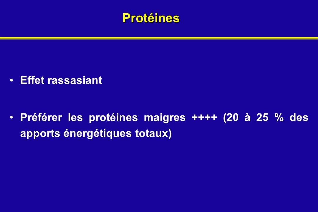 Protéines Effet rassasiant Préférer les protéines maigres ++++ (20 à 25 % des apports énergétiques totaux)