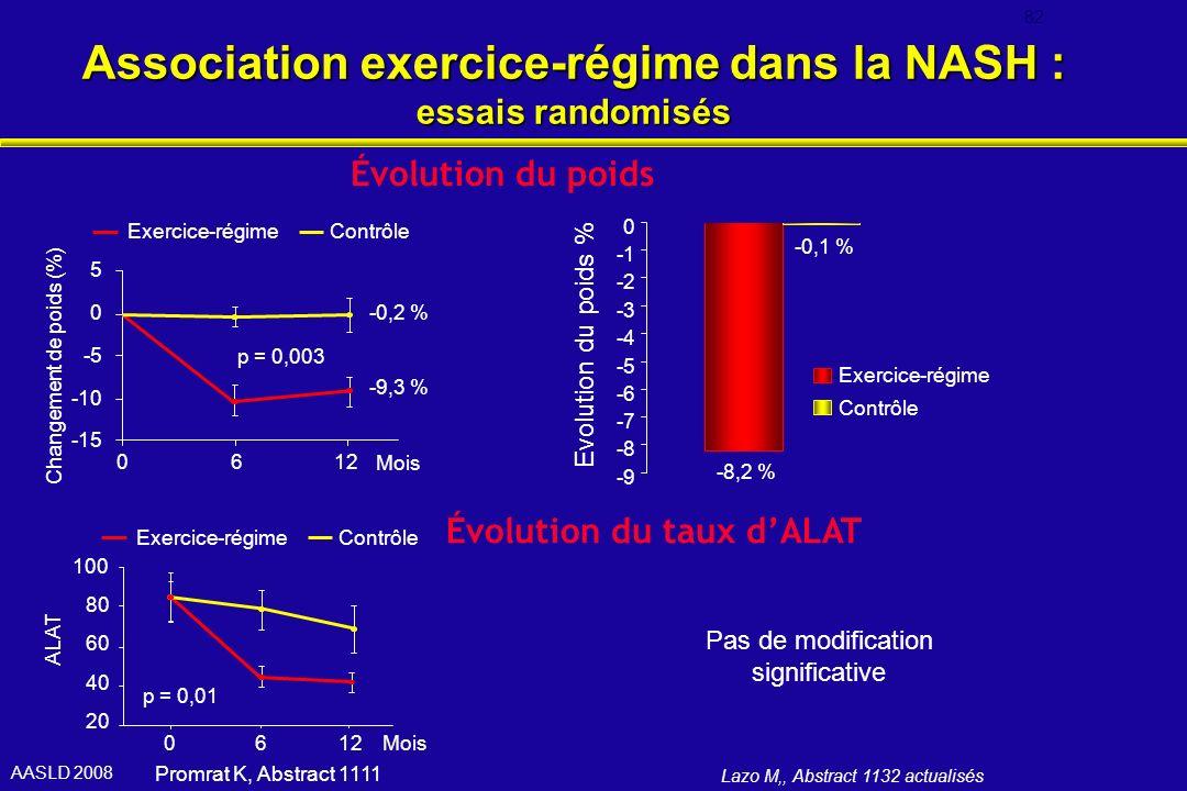 Association exercice-régime dans la NASH : essais randomisés Lazo M,, Abstract 1132 actualisés Promrat K, Abstract 1111 Pas de modification significat