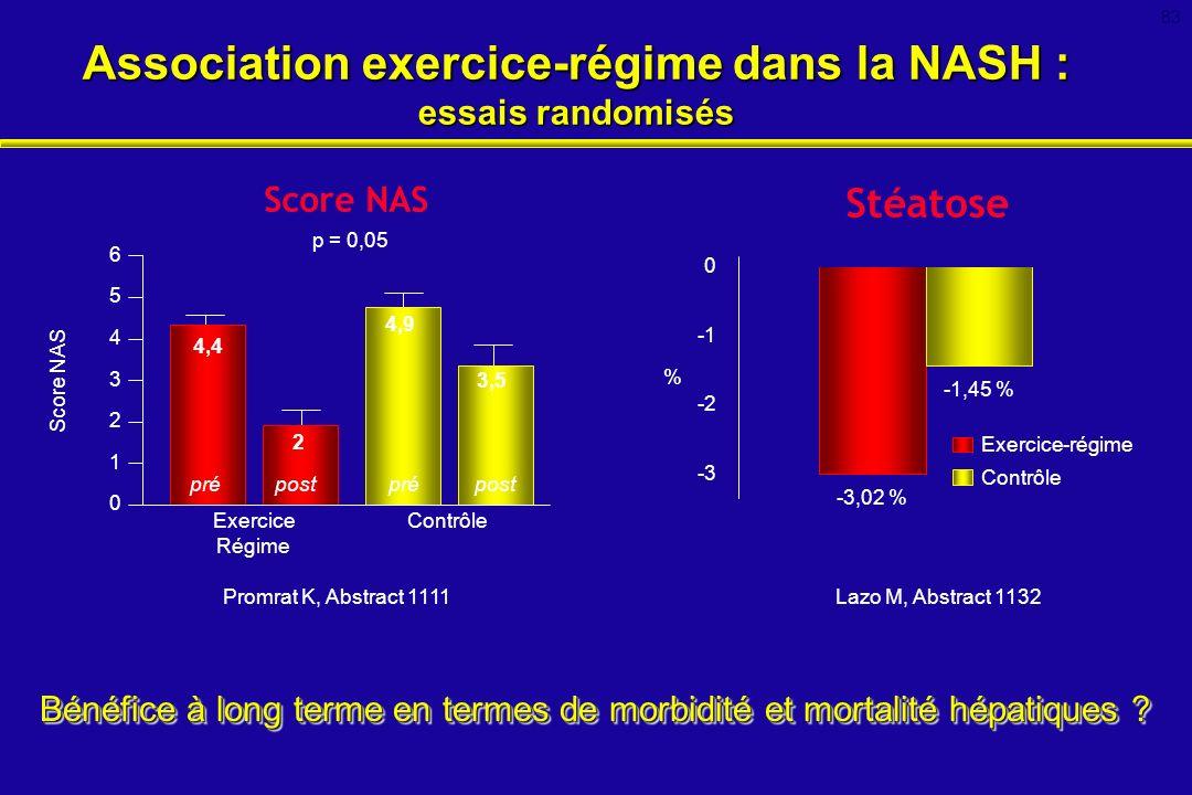 Promrat K, Abstract 1111 Stéatose Lazo M, Abstract 1132 Bénéfice à long terme en termes de morbidité et mortalité hépatiques ? Score NAS -3,02 % -1,45