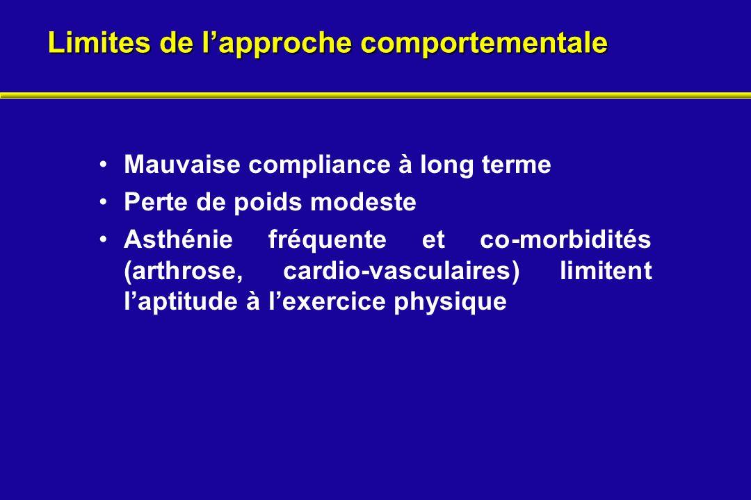 Limites de lapproche comportementale Mauvaise compliance à long terme Perte de poids modeste Asthénie fréquente et co-morbidités (arthrose, cardio-vas