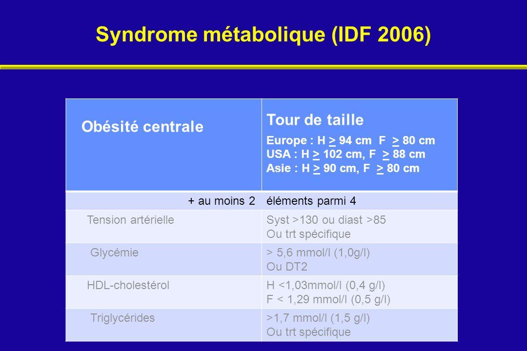 Syndrome métabolique (IDF 2006) Obésité centrale Tour de taille Europe : H > 94 cm F > 80 cm USA : H > 102 cm, F > 88 cm Asie : H > 90 cm, F > 80 cm +
