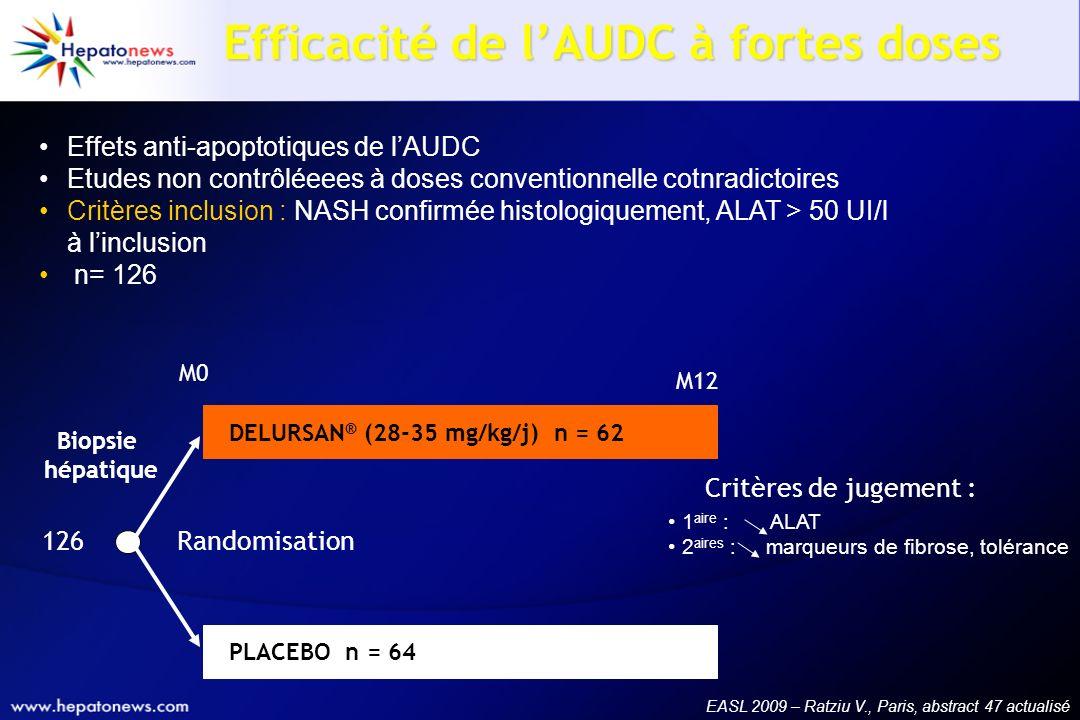 Efficacité de lAUDC à fortes doses Effets anti-apoptotiques de lAUDC Etudes non contrôléeees à doses conventionnelle cotnradictoires Critères inclusio