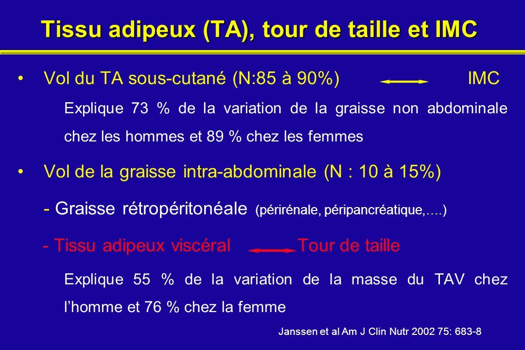 Tissu adipeux (TA), tour de taille et IMC Vol du TA sous-cutané (N:85 à 90%) IMC Explique 73 % de la variation de la graisse non abdominale chez les h