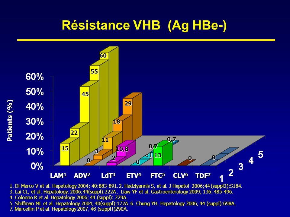 Résistance VHB (Ag HBe-) ETV 4 LAM 1 ADV 2 LdT 3 CLV 6 Patients (%) année s FTC 5 15 22 45 55 60 0 3 0 0 11 2 10,8 <1 0,7 13 1. Di Marco V et al. Hepa