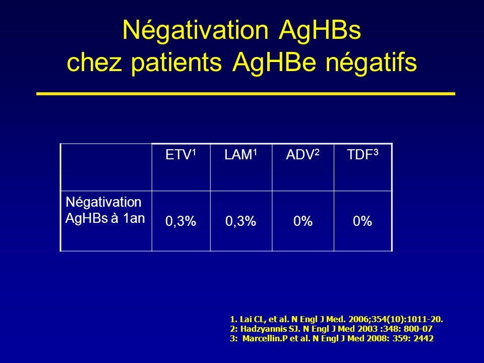 Négativation AgHBs chez patients AgHBe négatifs ETV 1 LAM 1 ADV 2 TDF 3 Négativation AgHBs à 1an 0,3% 0% 1. Lai CL, et al. N Engl J Med. 2006;354(10):
