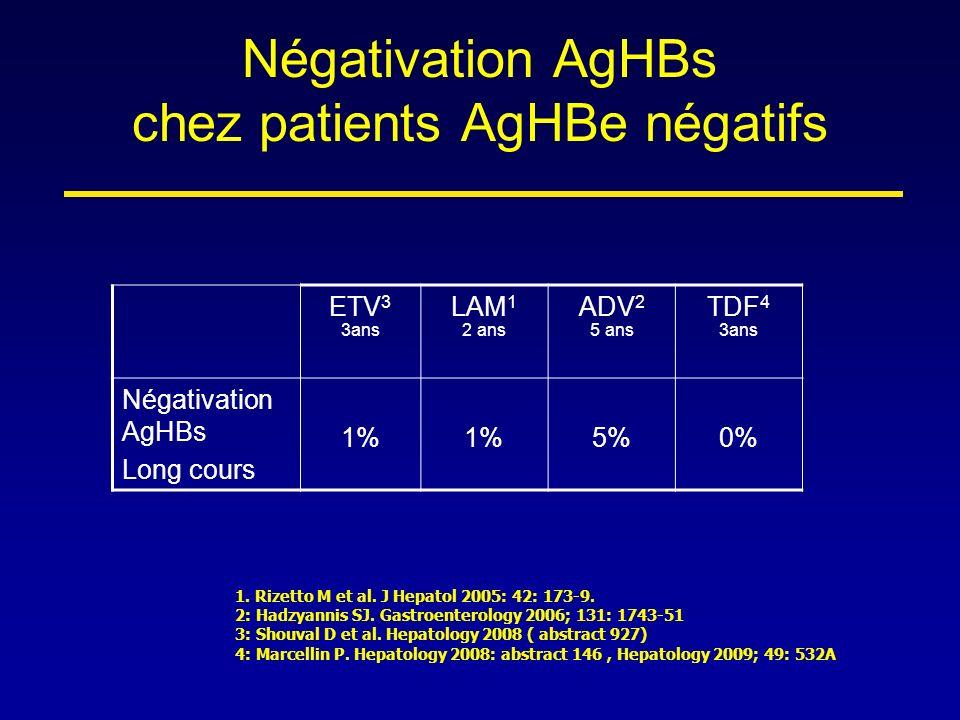 Négativation AgHBs chez patients AgHBe négatifs ETV 3 3ans LAM 1 2 ans ADV 2 5 ans TDF 4 3ans Négativation AgHBs Long cours 1% 5%0% 1. Rizetto M et al