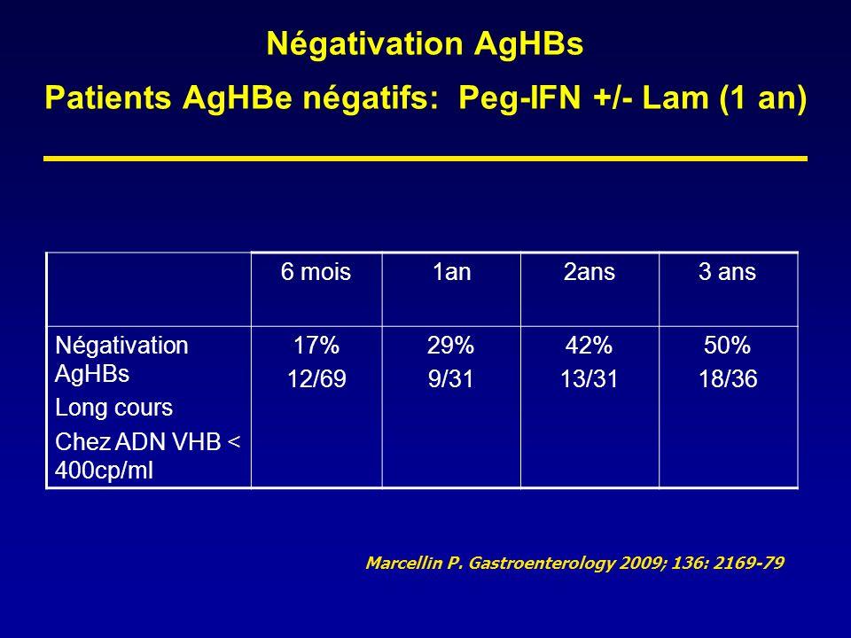 Négativation AgHBs Patients AgHBe négatifs: Peg-IFN +/- Lam (1 an) 6 mois1an2ans3 ans Négativation AgHBs Long cours Chez ADN VHB < 400cp/ml 17% 12/69