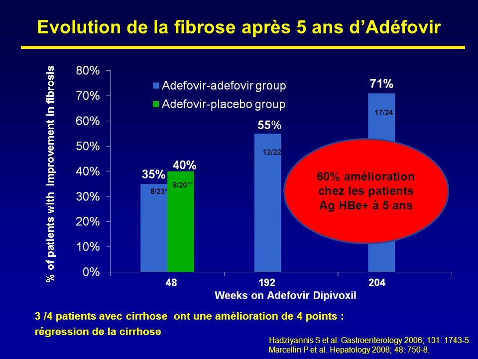 % of patients with improvement in fibrosis Evolution de la fibrose après 5 ans dAdéfovir 60% amélioration chez les patients Ag HBe+ à 5 ans Hadziyanni