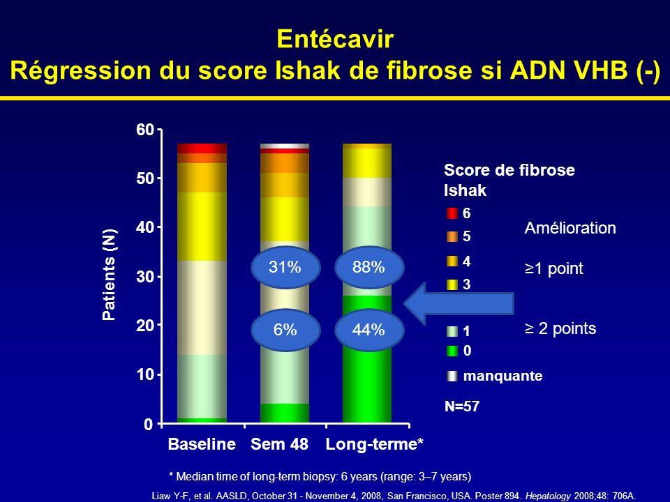 Score de fibrose Ishak 1 2 3 4 Entécavir Régression du score Ishak de fibrose si ADN VHB (-) 5 6 manquante 0 N=57 Patients (N) 10 20 30 40 50 60 Basel