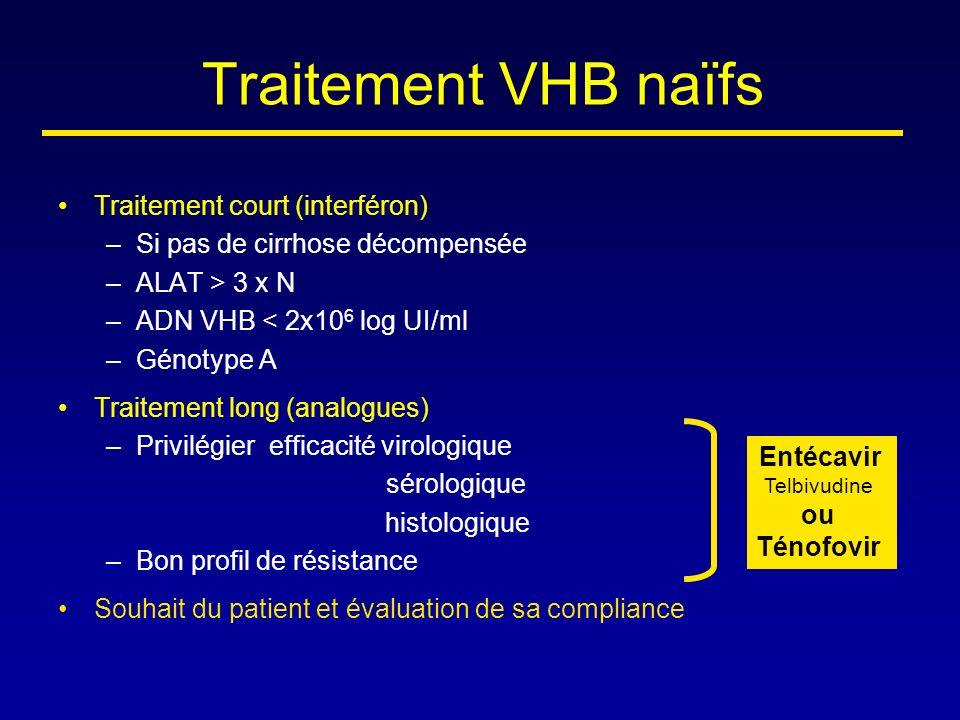 Traitement VHB naïfs Traitement court (interféron) –Si pas de cirrhose décompensée –ALAT > 3 x N –ADN VHB < 2x10 6 log UI/ml –Génotype A Traitement lo