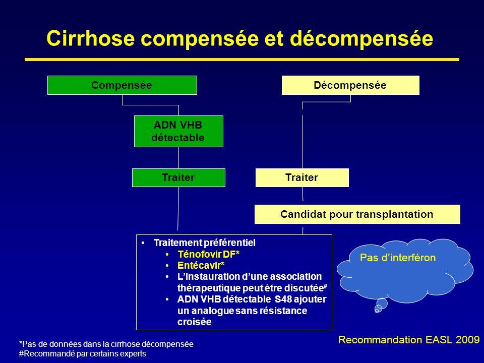Cirrhose compensée et décompensée CompenséeDécompensée Traiter Traitement préférentiel Ténofovir DF* Entécavir* Linstauration dune association thérape