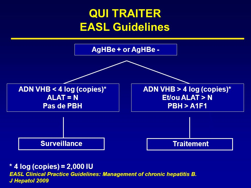 AgHBe + or AgHBe - QUI TRAITER EASL Guidelines Surveillance * 4 log (copies) = 2,000 IU EASL Clinical Practice Guidelines: Management of chronic hepatitis B.