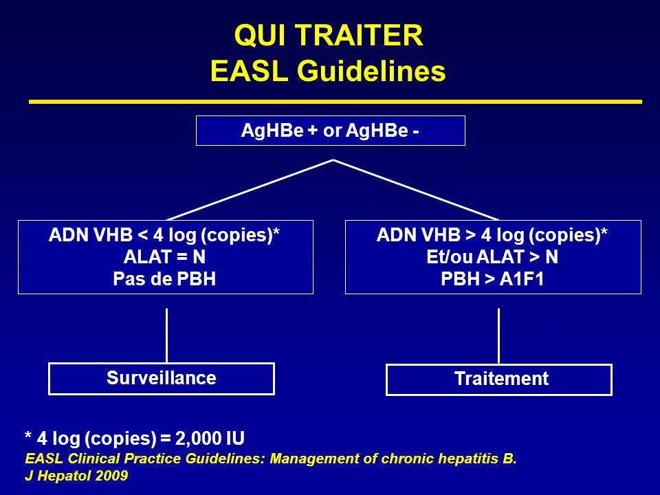 Négativation AgHBs Patients AgHBe négatifs: Peg-IFN +/- Lam (1 an) 6 mois1an2ans3 ans Négativation AgHBs Long cours Chez ADN VHB < 400cp/ml 17% 12/69 29% 9/31 42% 13/31 50% 18/36 Marcellin P.
