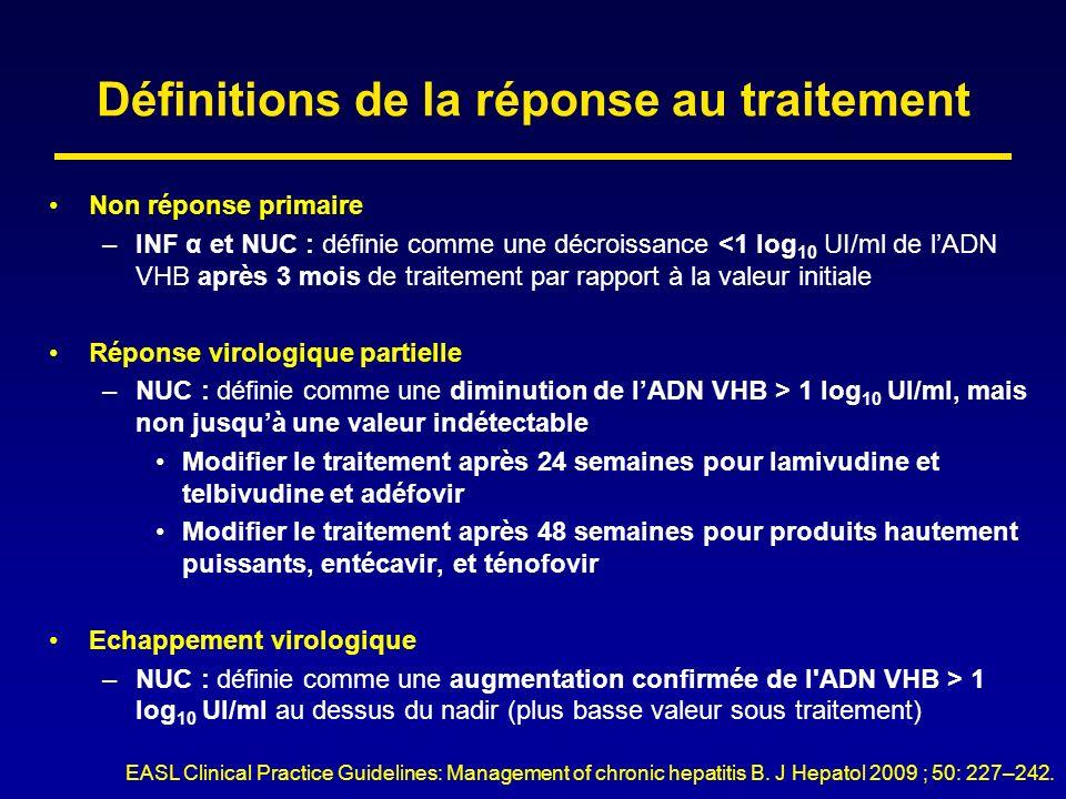 Définitions de la réponse au traitement Non réponse primaire –INF α et NUC : définie comme une décroissance <1 log 10 UI/ml de lADN VHB après 3 mois d
