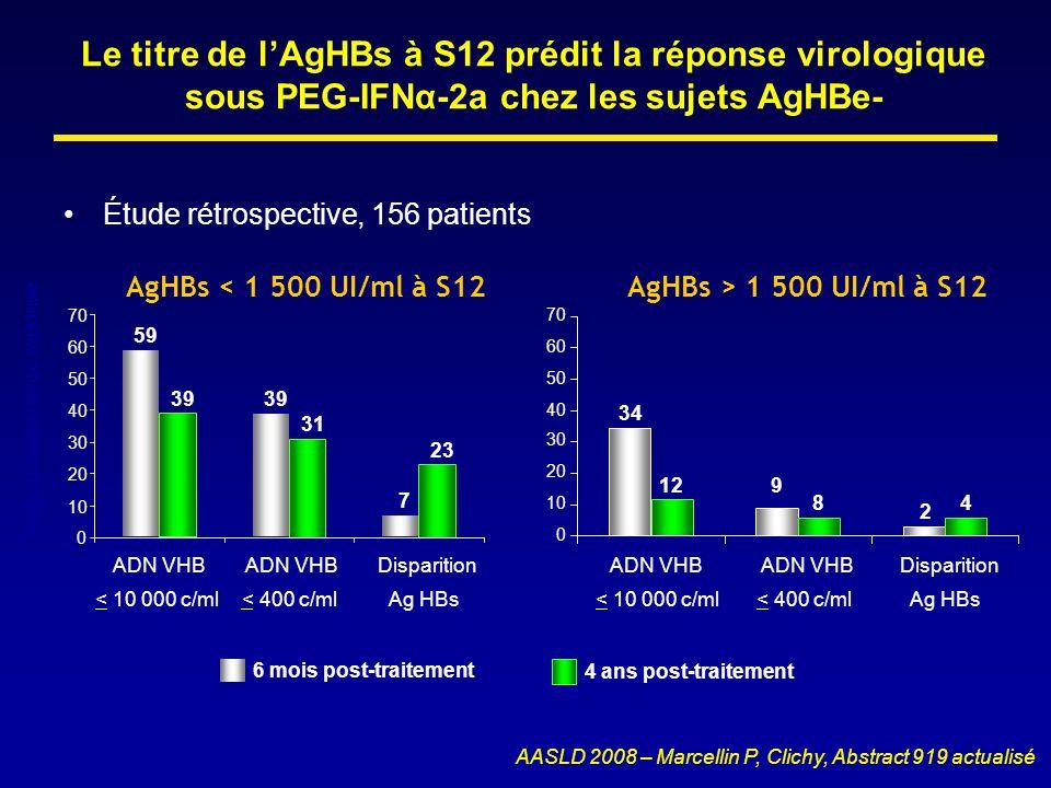Le titre de lAgHBs à S12 prédit la réponse virologique sous PEG-IFNα-2a chez les sujets AgHBe- Étude rétrospective, 156 patients AASLD 2008 – Marcelli