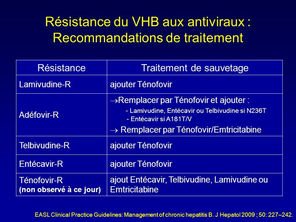 Résistance du VHB aux antiviraux : Recommandations de traitement RésistanceTraitement de sauvetage Lamivudine-Rajouter Ténofovir Adéfovir-R Remplacer