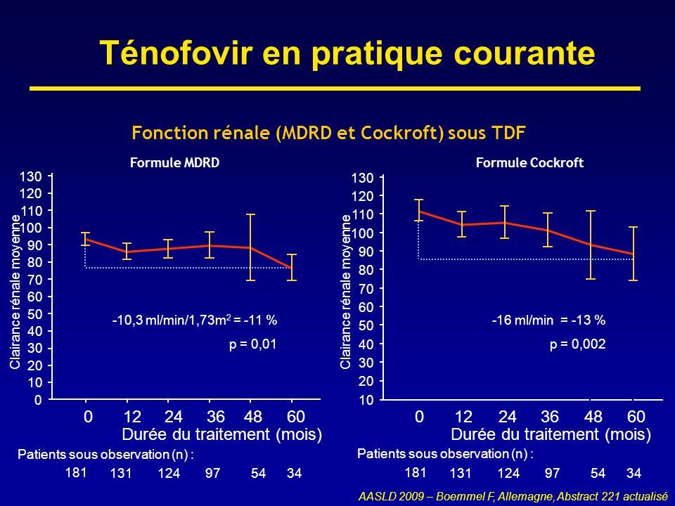 Ténofovir en pratique courante Patients sous observation (n) : 0 -10,3 ml/min/1,73m 2 = -11 % p = 0,01 Durée du traitement (mois) Formule MDRD Clairan