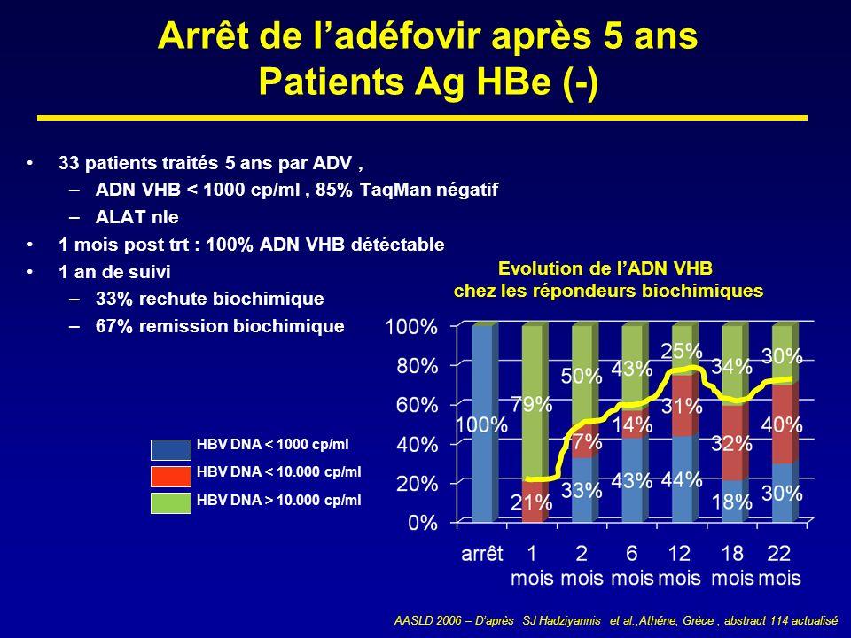 Arrêt de ladéfovir après 5 ans Patients Ag HBe (-) 33 patients traités 5 ans par ADV, –ADN VHB < 1000 cp/ml, 85% TaqMan négatif –ALAT nle 1 mois post