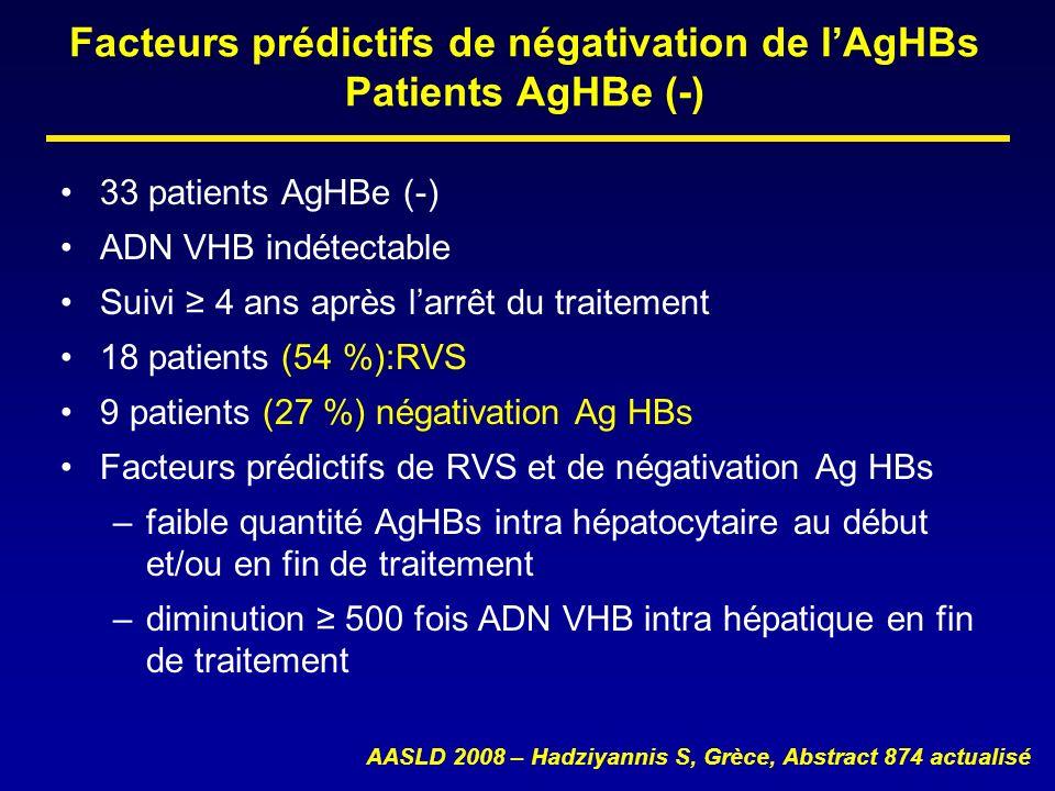 Facteurs prédictifs de négativation de lAgHBs Patients AgHBe (-) 33 patients AgHBe (-) ADN VHB indétectable Suivi 4 ans après larrêt du traitement 18