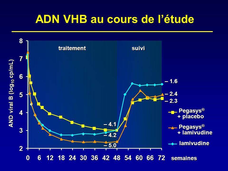 semaines traitement suivi AND viral B (log 10 cp/mL) 2 3 4 5 6 7 8 061218243036424854606672 Pegasys ® + placebo lamivudine + lamivudine Pegasys ® – 4.