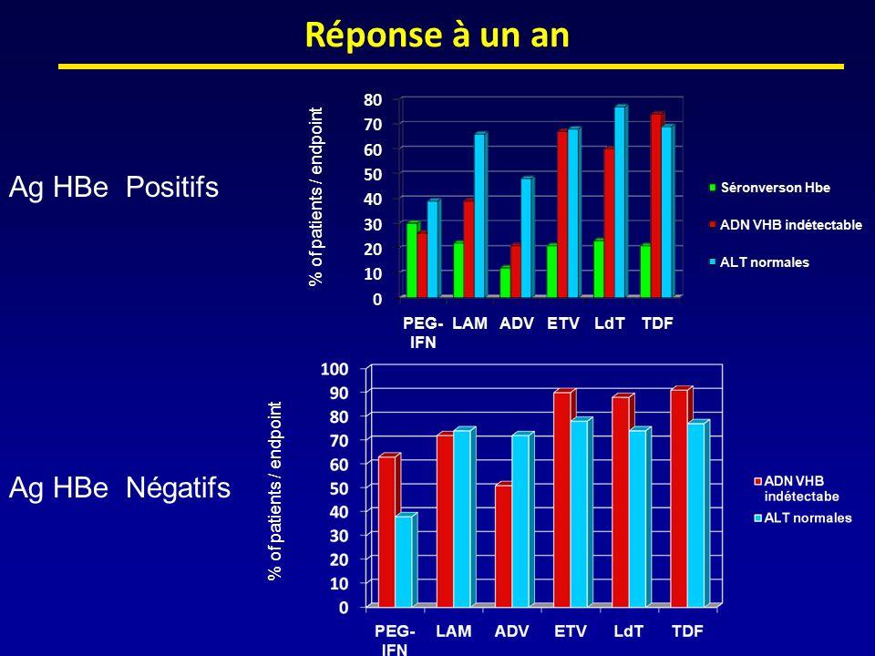 Facteurs prédictifs de négativation de lAgHBs Patients AgHBe (-) 33 patients AgHBe (-) ADN VHB indétectable Suivi 4 ans après larrêt du traitement 18 patients (54 %):RVS 9 patients (27 %) négativation Ag HBs Facteurs prédictifs de RVS et de négativation Ag HBs –faible quantité AgHBs intra hépatocytaire au début et/ou en fin de traitement –diminution 500 fois ADN VHB intra hépatique en fin de traitement AASLD 2008 – Hadziyannis S, Grèce, Abstract 874 actualisé
