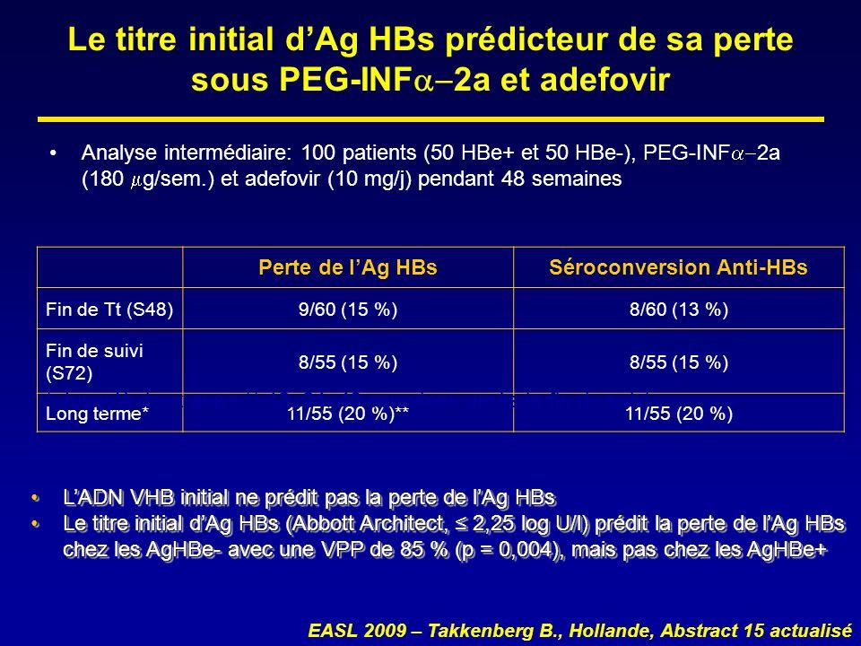 Le titre initial dAg HBs prédicteur de sa perte sous PEG-INF 2a et adefovir Analyse intermédiaire: 100 patients (50 HBe+ et 50 HBe-), PEG-INF 2a (180