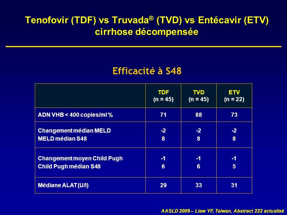 Tenofovir (TDF) vs Truvada ® (TVD) vs Entécavir (ETV) cirrhose décompensée Efficacité à S48 TDF (n = 45) TVD (n = 45) ETV (n = 22) ADN VHB < 400 copie