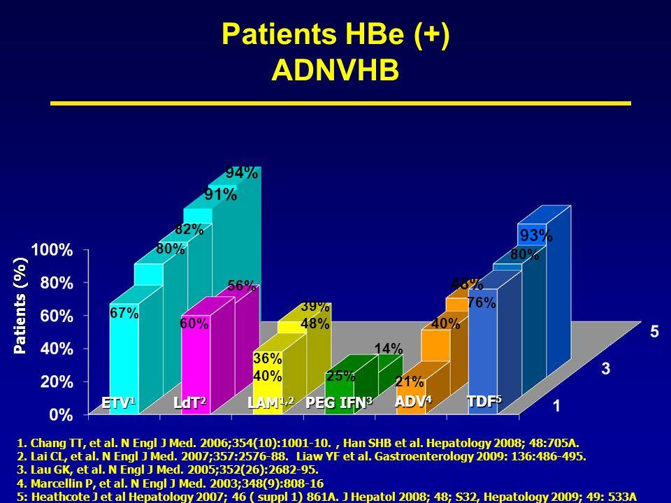 Combinaison entécavir + ténofovir 23 malades avec antigène HBe positif et 16 malades avec antigène HBe négatif multi résistants ou répondeurs partiels à analogues nucléo(t)idiques et présentant une maladie hépatique avancée, AASLD 2009 – Petersen P., Allemagne, Abstract 405 actualisé TDF + ETV Réduction médiane de 3,5 log (0-7 log ; p = 0,0001) 10 2 10 5 10 7 10 9 10 11 ADN VHB (c/ml) Seuil de détection 0 (n = 39) 3 (n = 37) 6 (n = 28) 9 (n = 22) 12 (n = 19) 15 (n = 16) 18 (n = 10) Durée (mois) 1 1 4 6 6 8 5 7 1 16 6 8 5 1 1 1 3 5 1917 4 1 1 1 1610