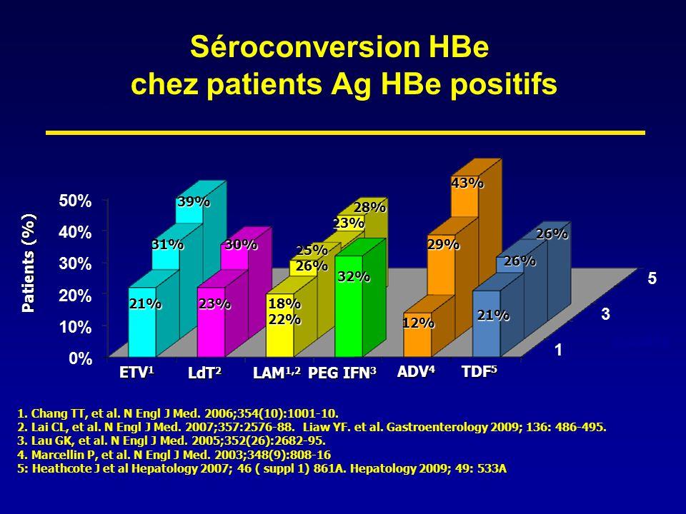 Négativation AgHBs chez patients AgHBe positifs ETV 1 LAM 1 LdT 2 PEG-IFN 3 ADV 4 TDF 4 Négativation AgHBs à 1an 2%<1% 3%0%3% Négativation Ag HBs LT 5% 2 ans 6% 2 ans 8% 3 ans 1.
