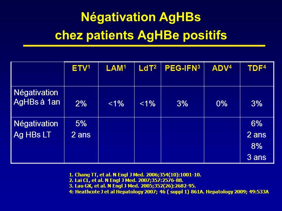 Négativation AgHBs chez patients AgHBe positifs ETV 1 LAM 1 LdT 2 PEG-IFN 3 ADV 4 TDF 4 Négativation AgHBs à 1an 2%<1% 3%0%3% Négativation Ag HBs LT 5