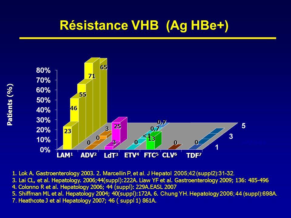 Résistance VHB (Ag HBe+) ETV 4 LAM 1 ADV 2 LdT 3 CLV 6 Patients (%) années FTC 5 23 46 55 71 65 0 0 00 3 3 25 <1 0,7 13 1. Lok A. Gastroenterology 200