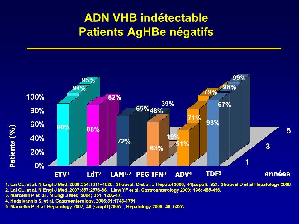 Définitions de la réponse au traitement Non réponse primaire –INF α et NUC : définie comme une décroissance <1 log 10 UI/ml de lADN VHB après 3 mois de traitement par rapport à la valeur initiale Réponse virologique partielle –NUC : définie comme une diminution de lADN VHB > 1 log 10 UI/ml, mais non jusquà une valeur indétectable Modifier le traitement après 24 semaines pour lamivudine et telbivudine et adéfovir Modifier le traitement après 48 semaines pour produits hautement puissants, entécavir, et ténofovir Echappement virologique –NUC : définie comme une augmentation confirmée de l ADN VHB > 1 log 10 UI/ml au dessus du nadir (plus basse valeur sous traitement) EASL Clinical Practice Guidelines: Management of chronic hepatitis B.