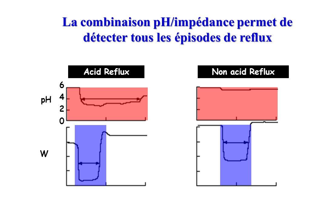 pH W 0 2 4 6 Acid RefluxNon acid Reflux La combinaison pH/impédance permet de détecter tous les épisodes de reflux