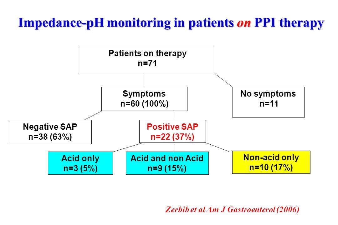 n=11 Symptoms n=60 (100%) Negative SAP n=38 (63%) Positive SAP n=22 (37%) Acid only n=3 (5%) Acid and non Acid n=9 (15%) Non-acid only n=10 (17%) Pati