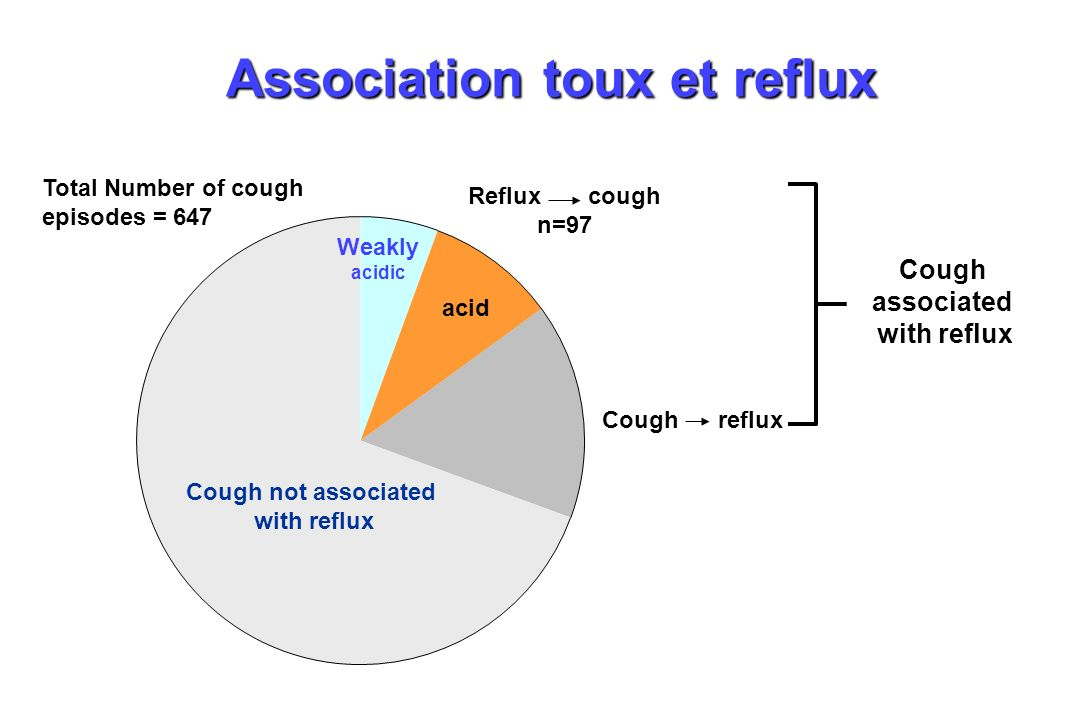 Cough not associated with reflux Cough associated with reflux Cough reflux Reflux cough n=97 acid Weakly acidic Total Number of cough episodes = 647 A