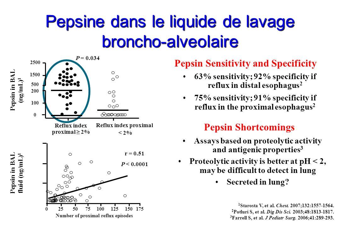 Pepsine dans le liquide de lavage broncho-alveolaire 1 Starosta V, et al. Chest. 2007;132:1557-1564. 2 Potluri S, et al. Dig Dis Sci. 2003;48:1813-181