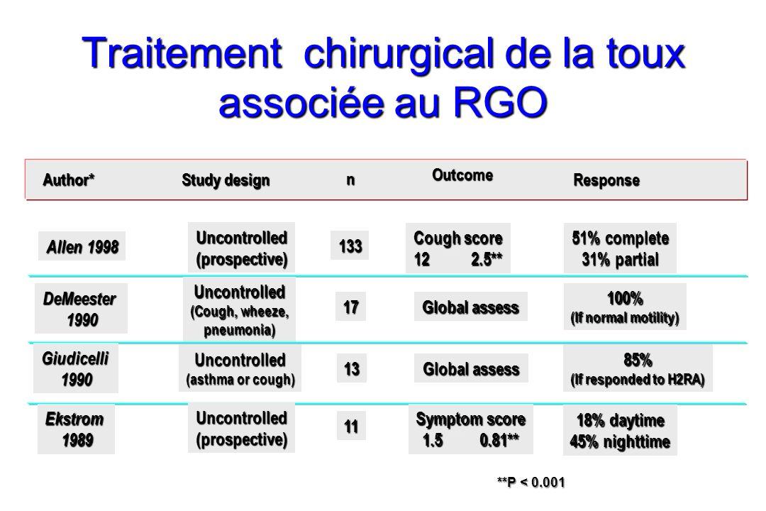 Traitement chirurgical de la toux associée au RGO Author* Study design n Outcome Response Allen 1998 133 51% complete 31% partial Uncontrolled(prospective) Cough score 12 2.5** DeMeester1990 Uncontrolled (Cough, wheeze, pneumonia) Global assess 100% (If normal motility) 17 Giudicelli1990 13 Global assess 85% (If responded to H2RA) Uncontrolled (asthma or cough) Symptom score 1.5 0.81** Ekstrom1989 11 18% daytime 45% nighttime Uncontrolled(prospective) **P < 0.001