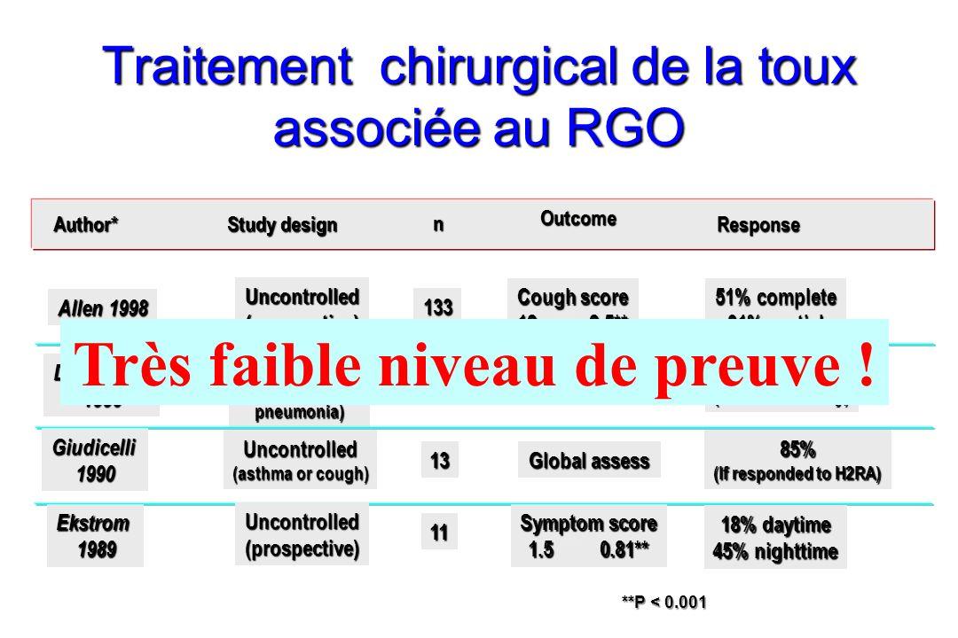 Traitement chirurgical de la toux associée au RGO Author* Study design n Outcome Response Allen 1998 133 51% complete 31% partial Uncontrolled(prospec