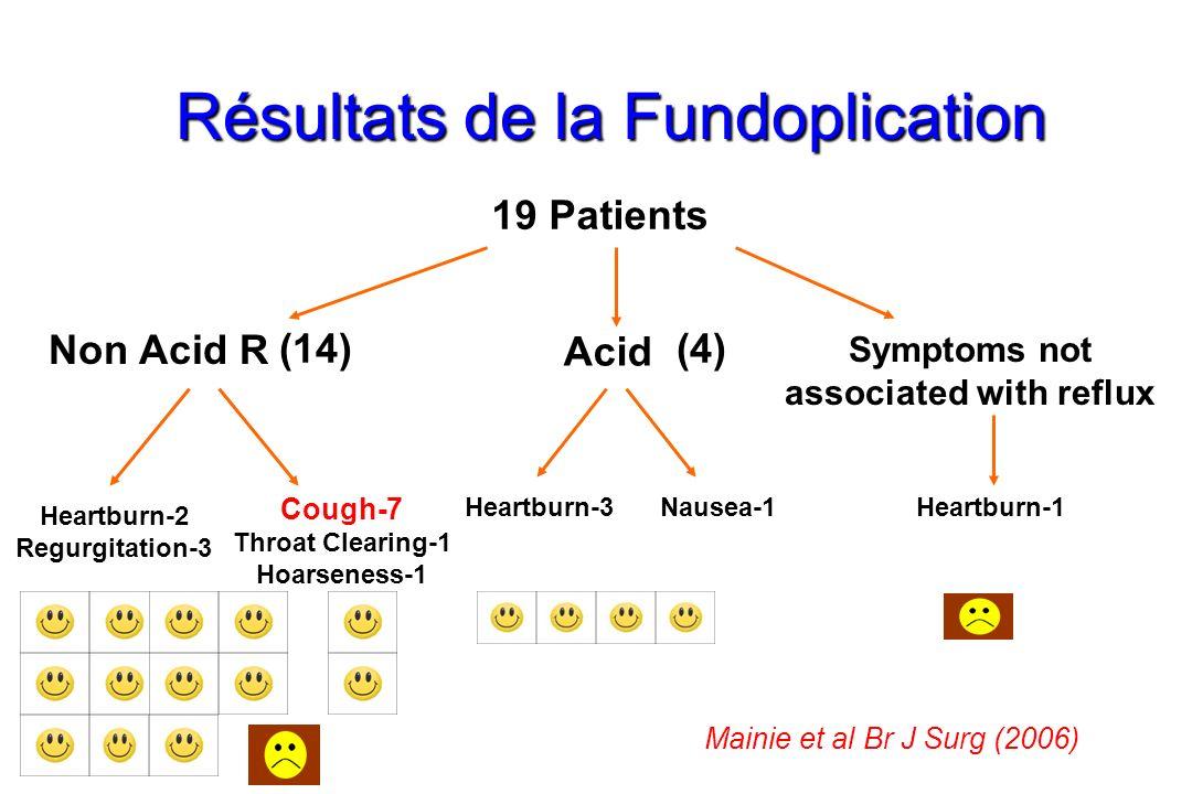 Résultats de la Fundoplication 19 Patients Non Acid R Acid Symptoms not associated with reflux Cough-7 Throat Clearing-1 Hoarseness-1 Heartburn-2 Regurgitation-3 Heartburn-3Heartburn-1Nausea-1 (14)(4) Mainie et al Br J Surg (2006)