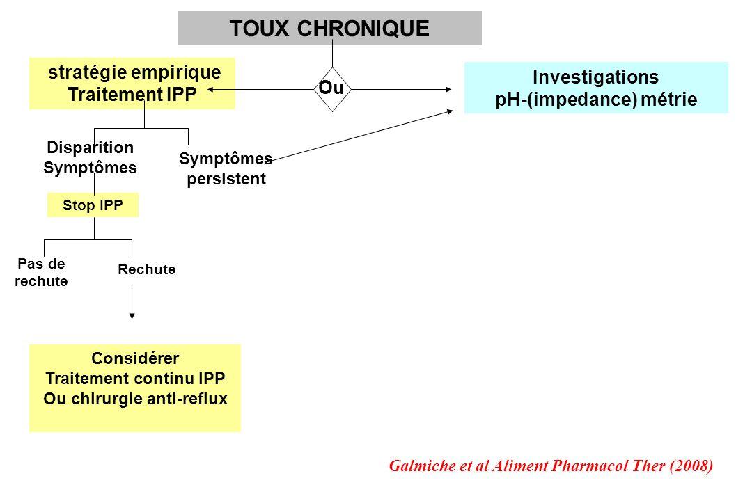 TOUX CHRONIQUE stratégie empirique Traitement IPP Investigations pH-(impedance) métrie Disparition Symptômes persistent Stop IPP Pas de rechute Rechut