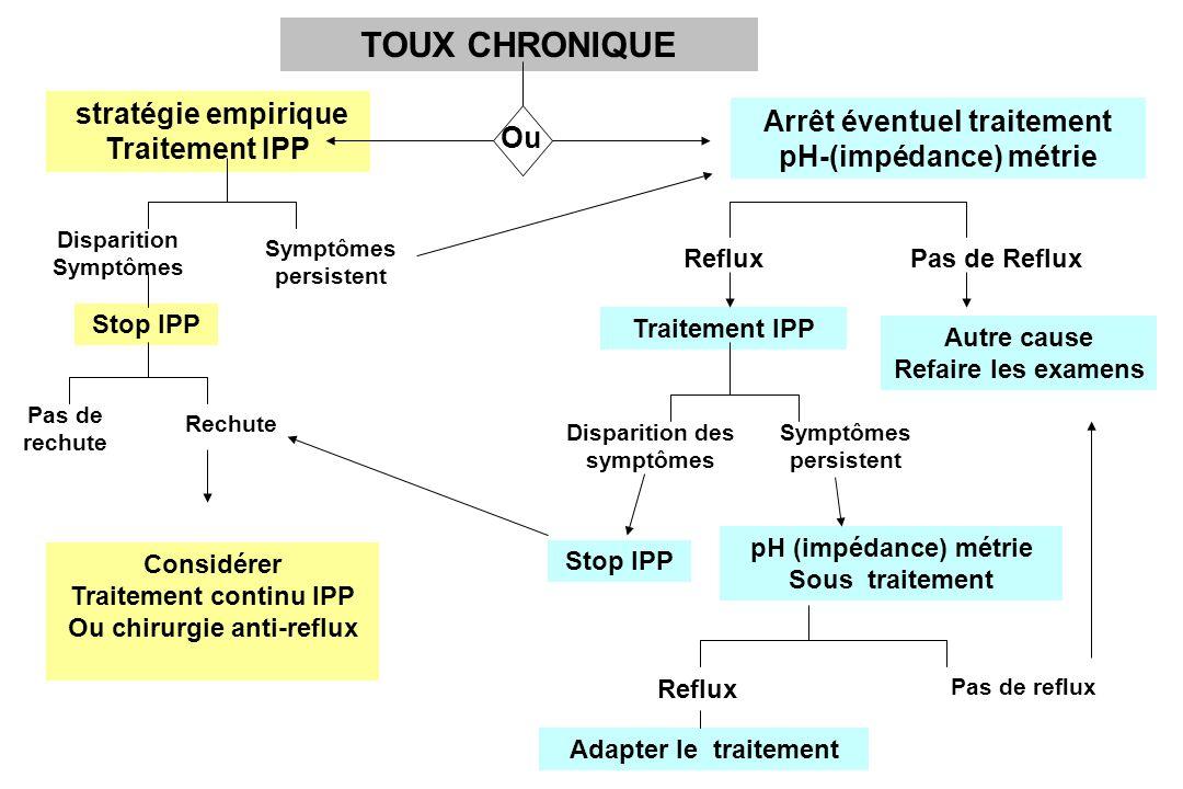 TOUX CHRONIQUE stratégie empirique Traitement IPP Arrêt éventuel traitement pH-(impédance) métrie Disparition Symptômes persistent Stop IPP Pas de rec