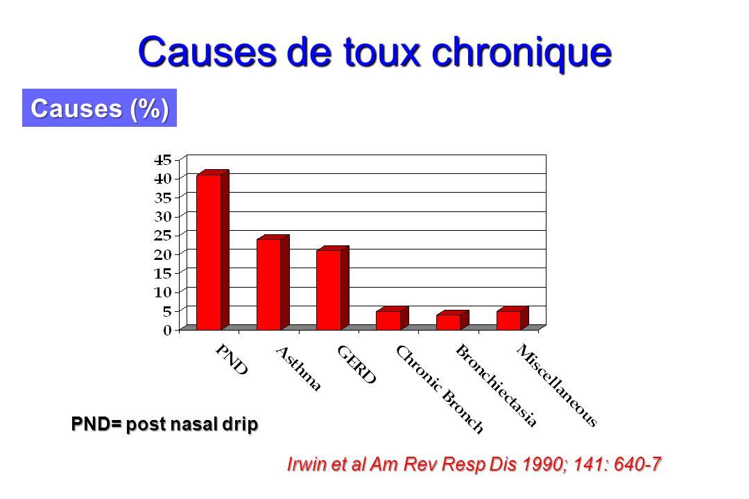 Causes de toux chronique Causes (%) PND= post nasal drip Irwin et al Am Rev Resp Dis 1990; 141: 640-7