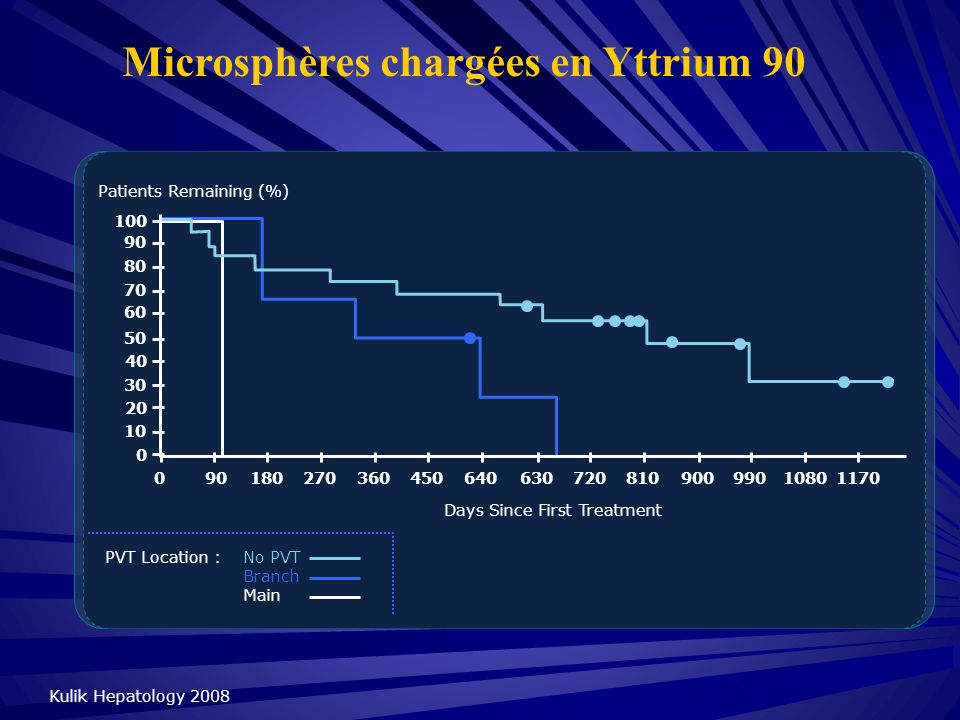 Microsphères chargées en Yttrium 90 Kulik Hepatology 2008 Patients Remaining (%) 100 90 80 70 60 50 40 30 20 10 0 090180270360450640630720810900990108