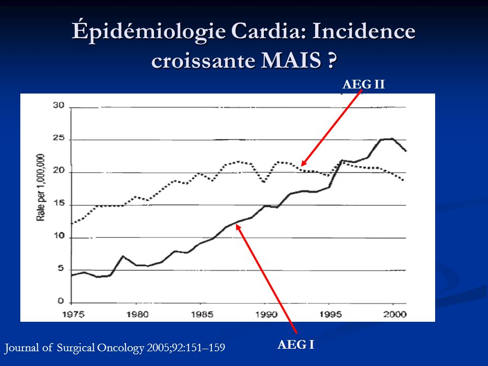 Épidémiologie Cardia: Incidence croissante MAIS ? AEG I AEG II Journal of Surgical Oncology 2005;92:151–159