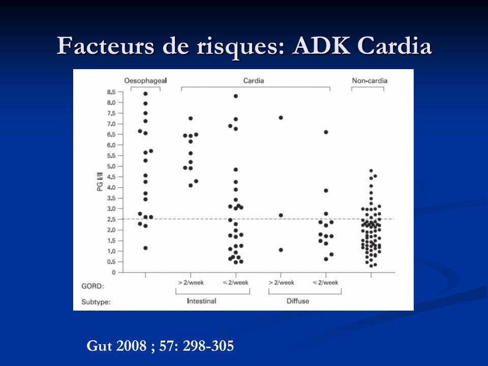 Facteurs de risques: ADK Cardia Gut 2008 ; 57: 298-305