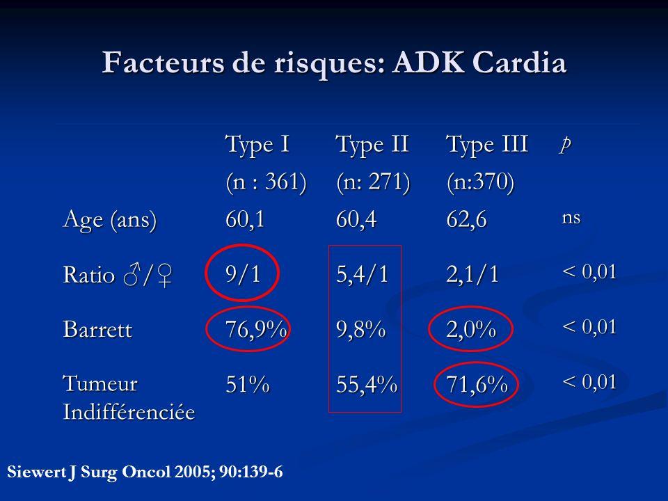 Facteurs de risques: ADK Cardia Type I (n : 361) Type II (n: 271) Type III (n:370)p Age (ans) 60,160,462,6ns Ratio / 9/15,4/12,1/1 < 0,01 Barrett76,9%