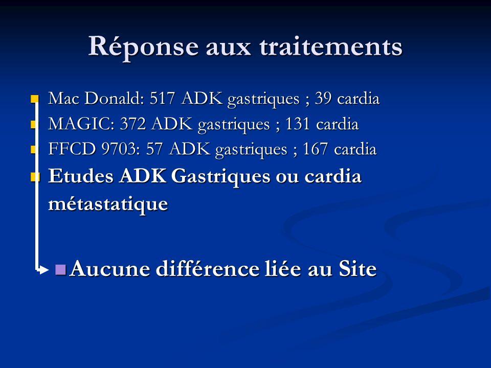 Réponse aux traitements Mac Donald: 517 ADK gastriques ; 39 cardia Mac Donald: 517 ADK gastriques ; 39 cardia MAGIC: 372 ADK gastriques ; 131 cardia M