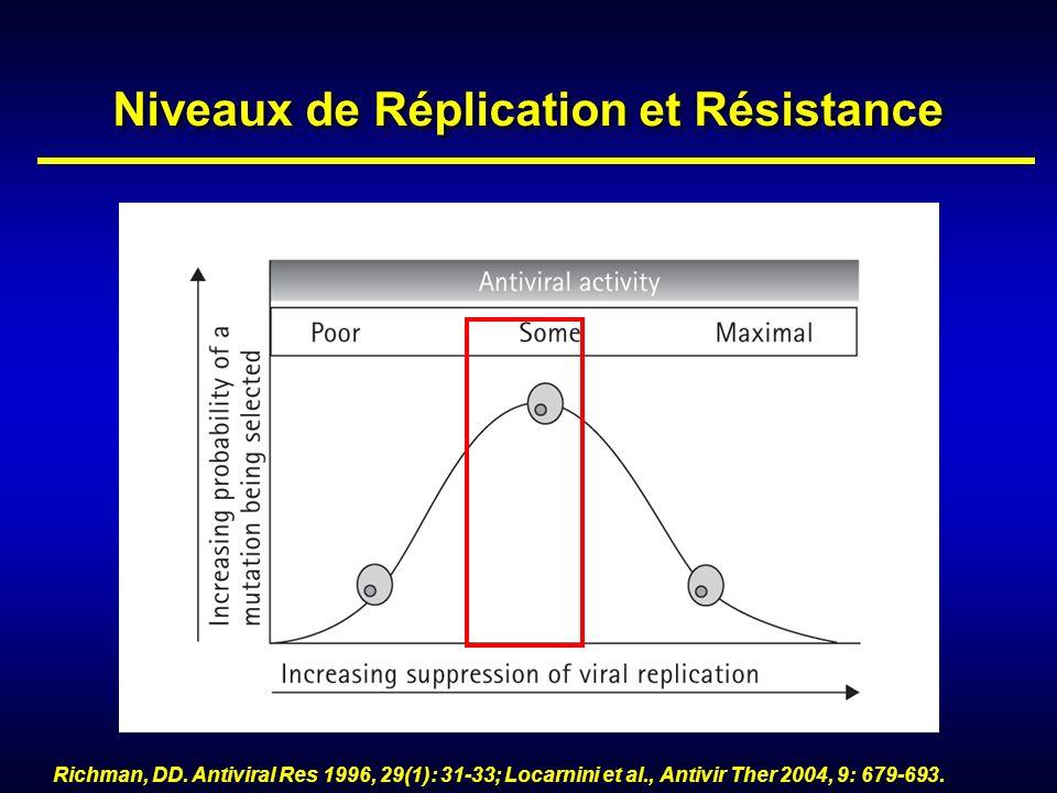 Niveaux de Réplication et Résistance Richman, DD. Antiviral Res 1996, 29(1): 31-33; Locarnini et al., Antivir Ther 2004, 9: 679-693.