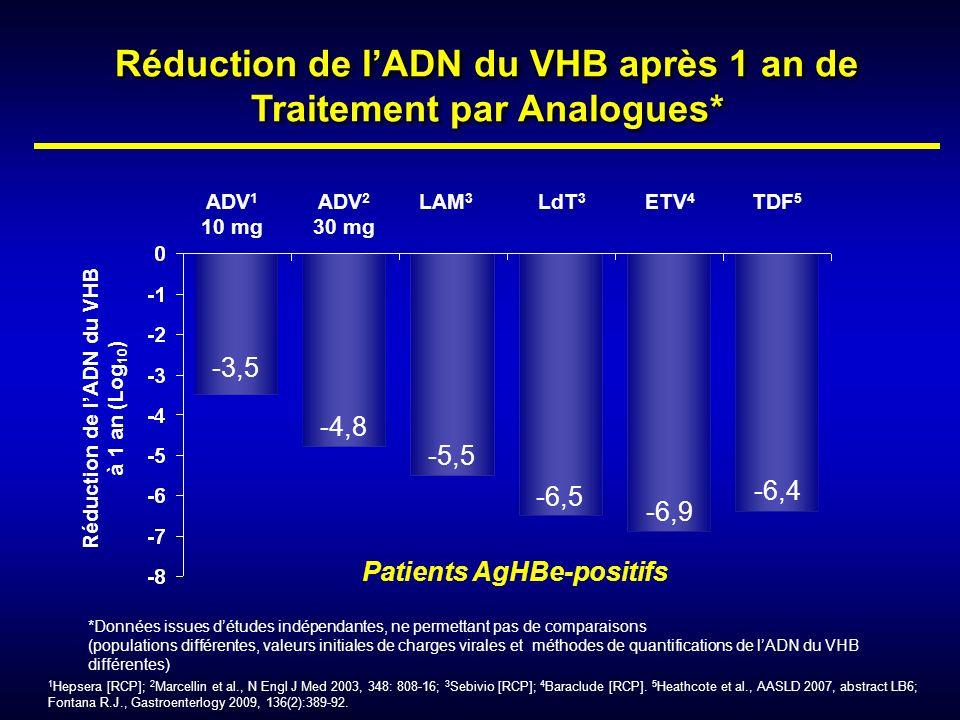 Réduction de lADN du VHB après 1 an de Traitement par Analogues* ADV 1 10 mg ADV 2 30 mg LAM 3 LdT 3 ETV 4 TDF 5 -3,5 -4,8 -5,5 -6,5 -6,9 -6,4 *Donnée