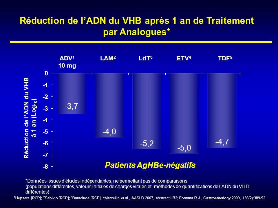 Réduction de lADN du VHB après 1 an de Traitement par Analogues* ADV 1 10 mg LAM 2 LdT 3 ETV 4 TDF 5 -3,7 -4,0 -5,2 -5,0 -4,7 *Données issues détudes